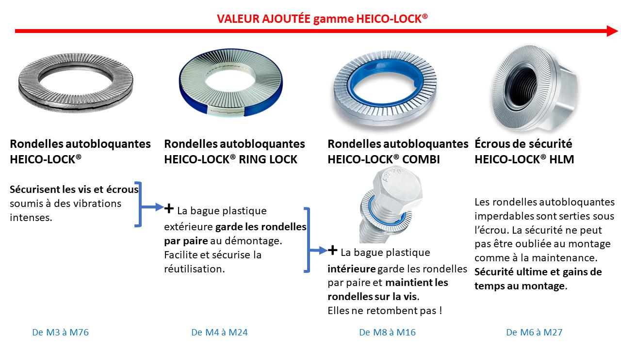 Gamme HEICO-LOCK