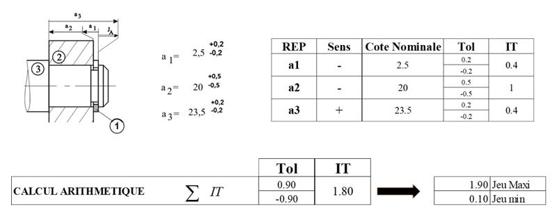 Méthode arithmétique