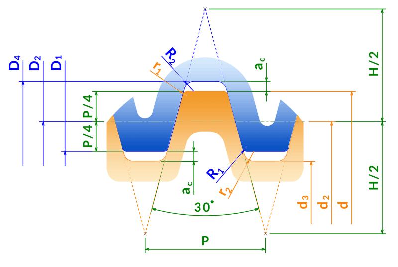 Profil trapézoïdal