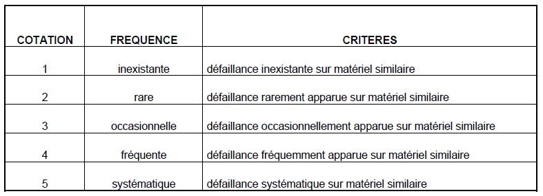 Evaluation fréquences
