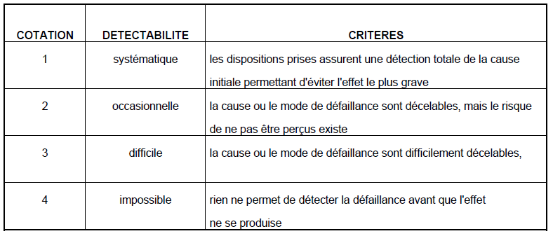 Evaluation détectabilité