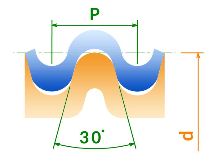 Profil rond