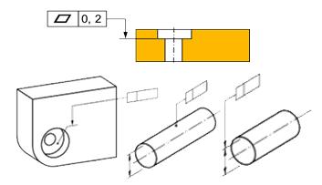 Position cote