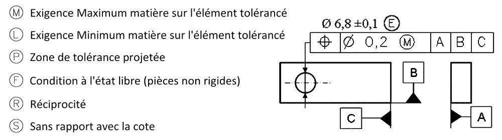 Symboles modificateurs