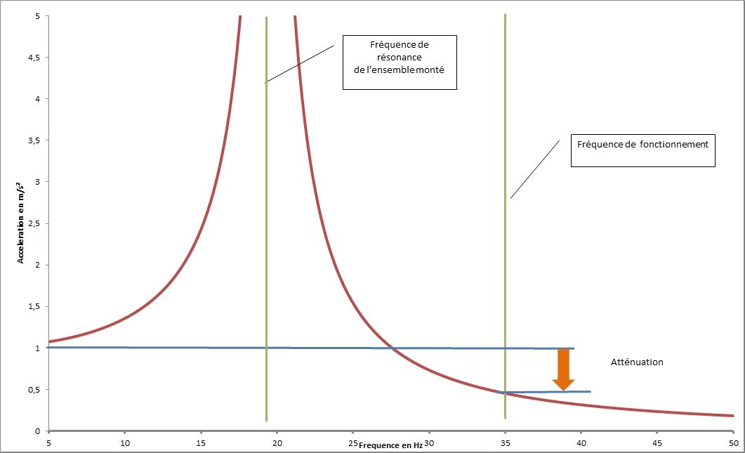Graphe plot élastomère