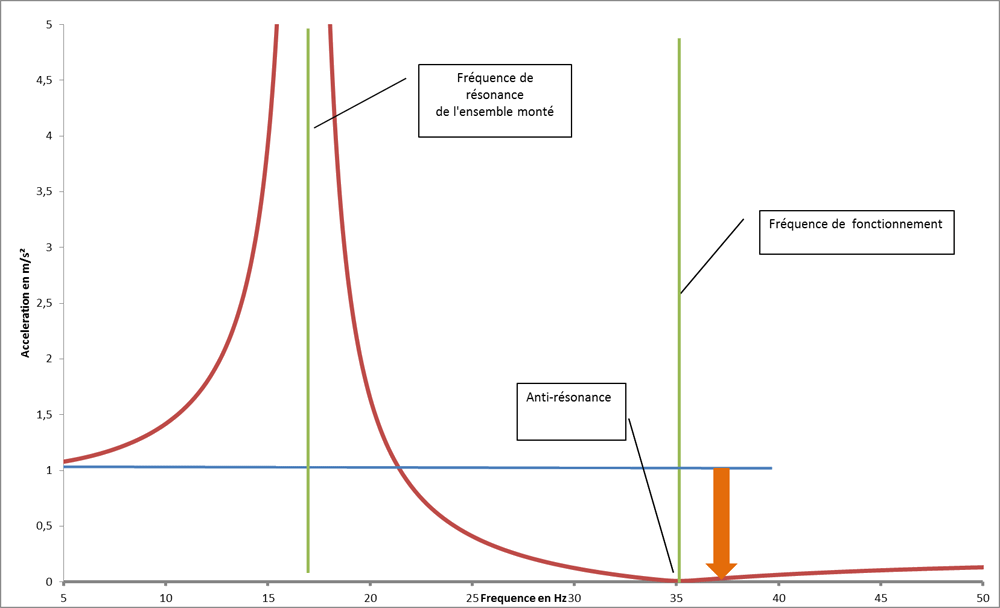 Graphe RAI