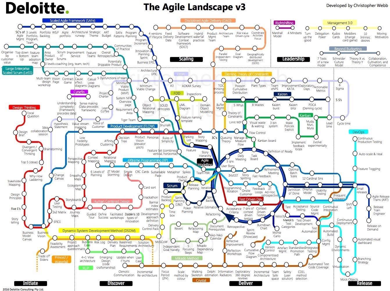 Carte de métro des méthodes agiles