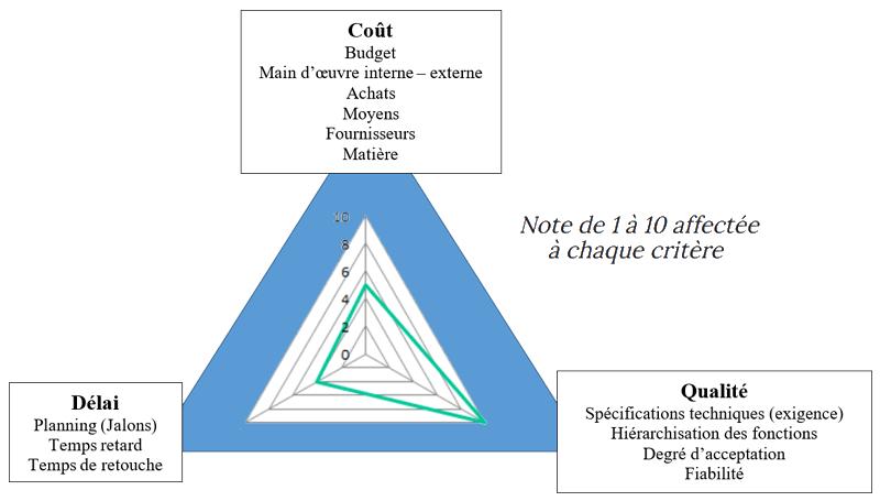 Triangle Coût Qualité Délais