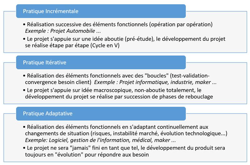 Pratiques de développement projet