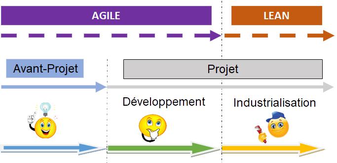Phases de projet