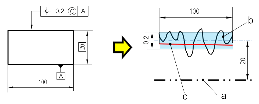 Modificateur MiniMax