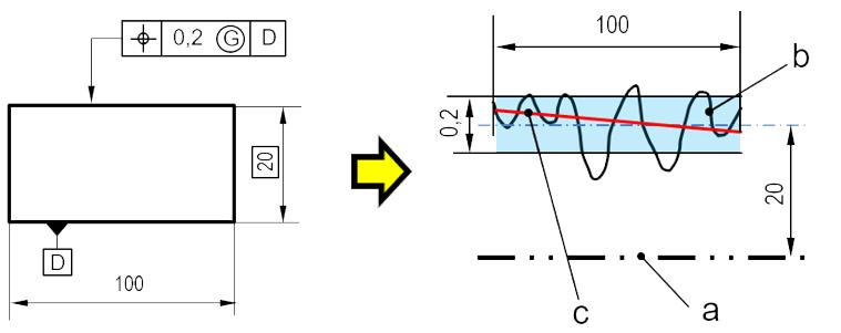Modificateur Gaussien