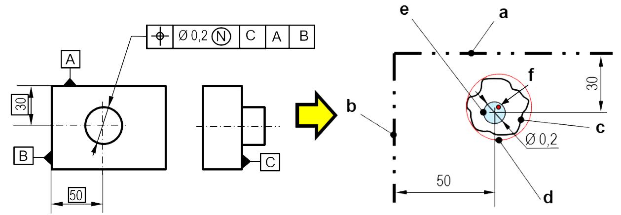 Modificateur minimal circonscrit associé
