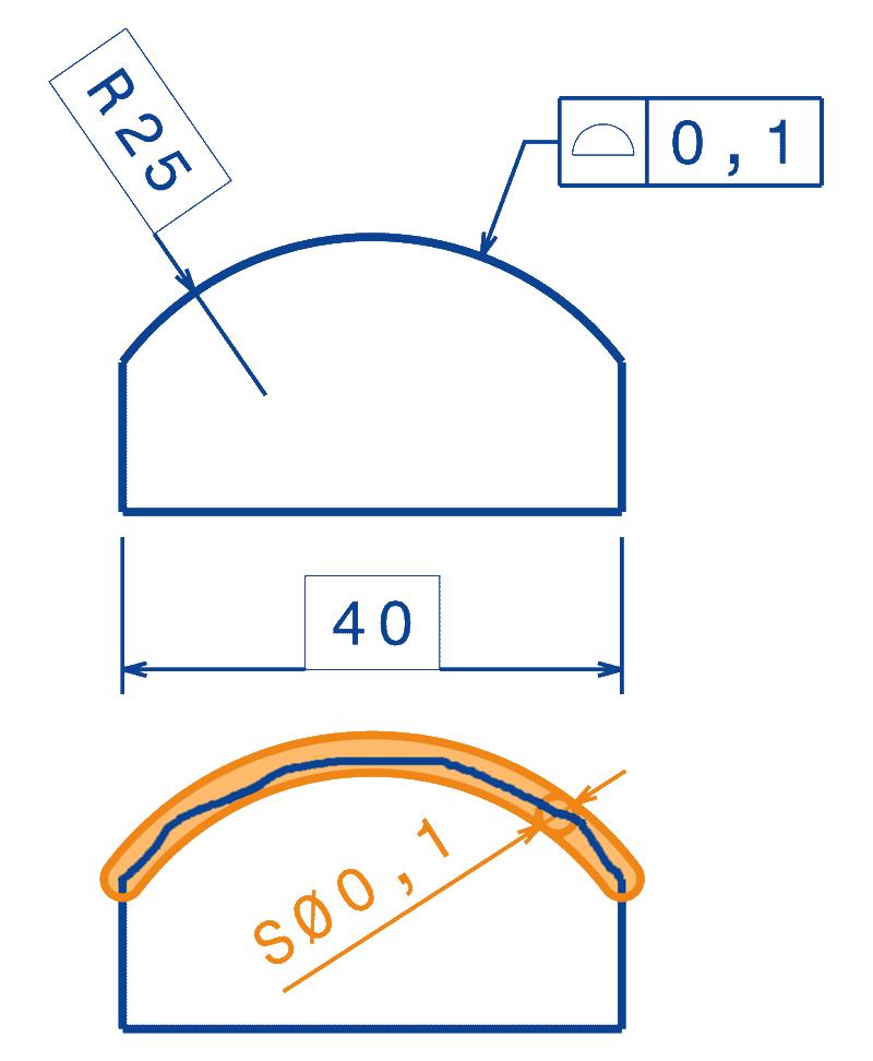 Profil d'une surface