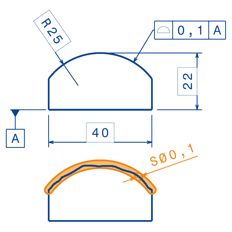 Profil d'une surface avec refs